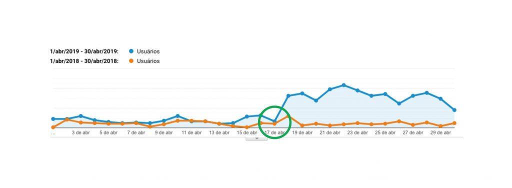 Acessos ao site de um cliente, antes e depois de começar estratégias de SEO